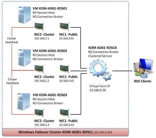 Remote desktop connection broker failover
