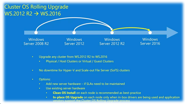 What's new in Windows Server 2016 Failover Clustering