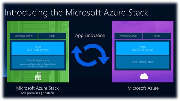 ссылка на презентацию Azure Stack