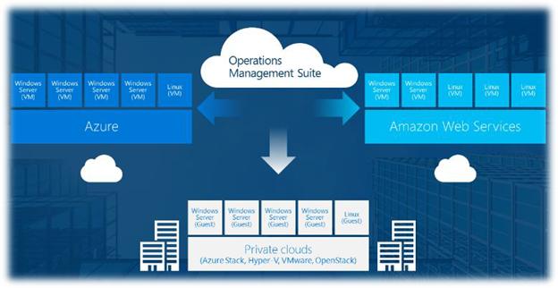 Ссылка на презентацию Operations Management Suite