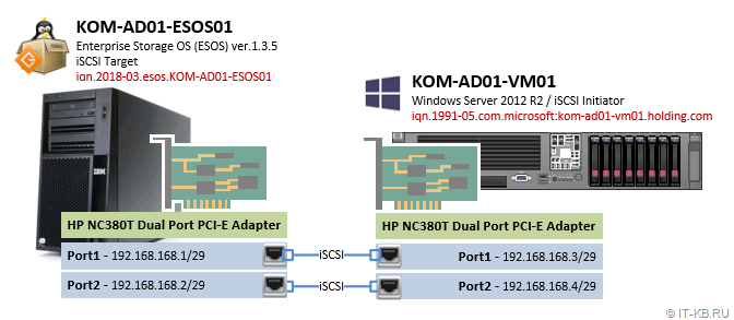 Scheme of connections for the iSCSI