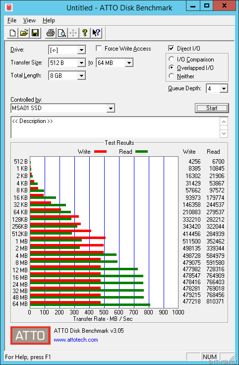 ATTO Benchmark RAID10 12 SSD