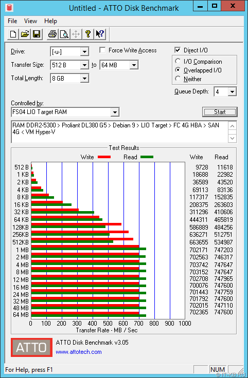 ATTO Benchmark RAM-Disk from 4G FC SAN