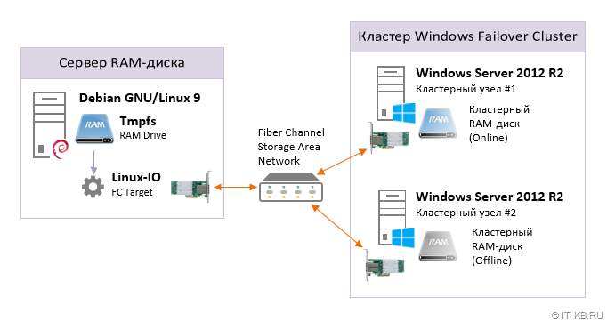 RAMdisk in Windows failover cluster using LIO FC Target