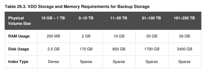 VDO Storage and Memory Requirements for Backup