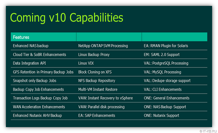 Veeam Availability Suite v10 Capabilities