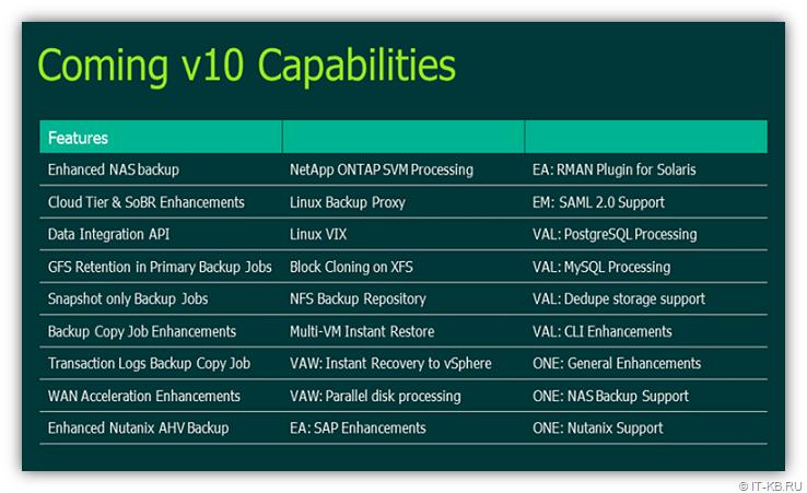 Veeam Availability Suite v10 Capabilities