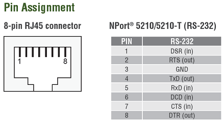NPort 5210 PIN Assignment