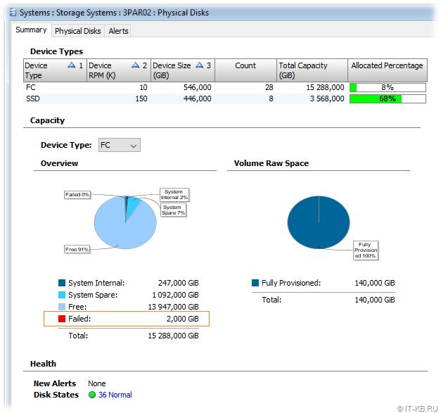 HP 3PAR Management Console - Failed Capacity
