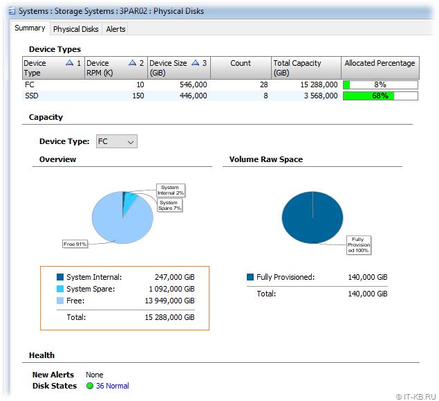 HP 3PAR Management Console - Capacity View is Normal